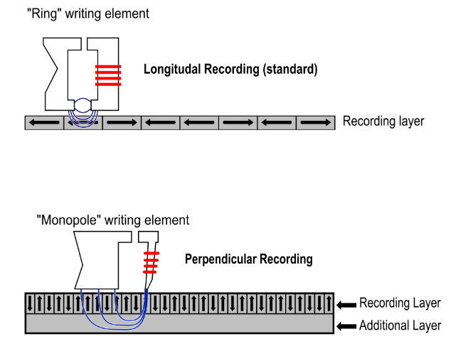 Perpendicular recording compared to