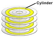 In yellow is marked a Cylinder across all platters