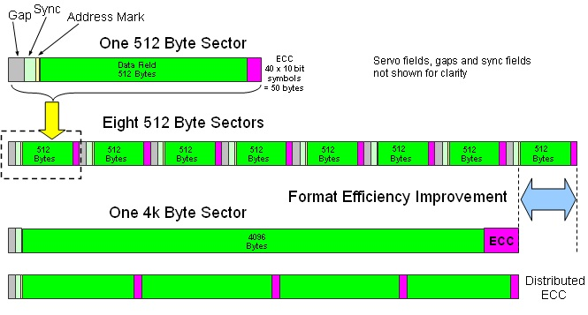 Comprehation of 4096 byte sector versus 8x512 byte sectors